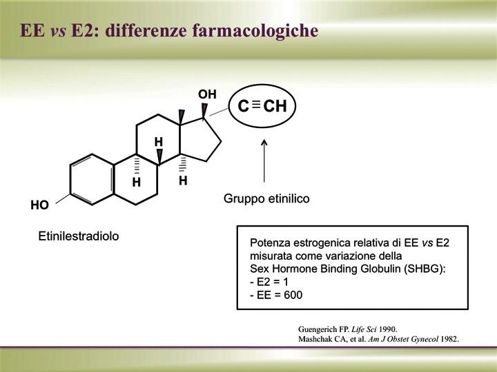 L'evoluzione degli estroprogestinici